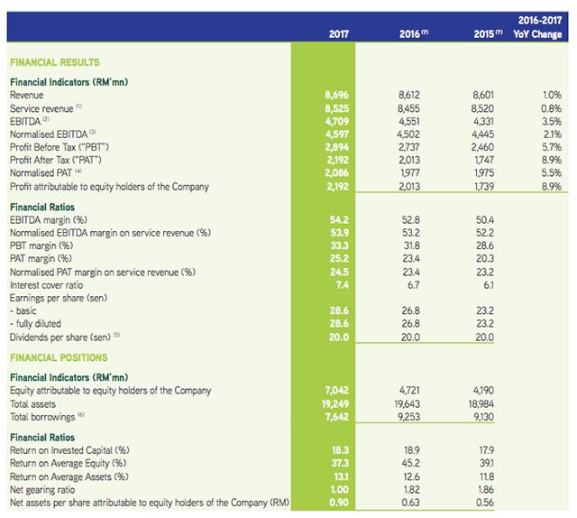 Maxis's Annual Report 2017 Financial Highlights