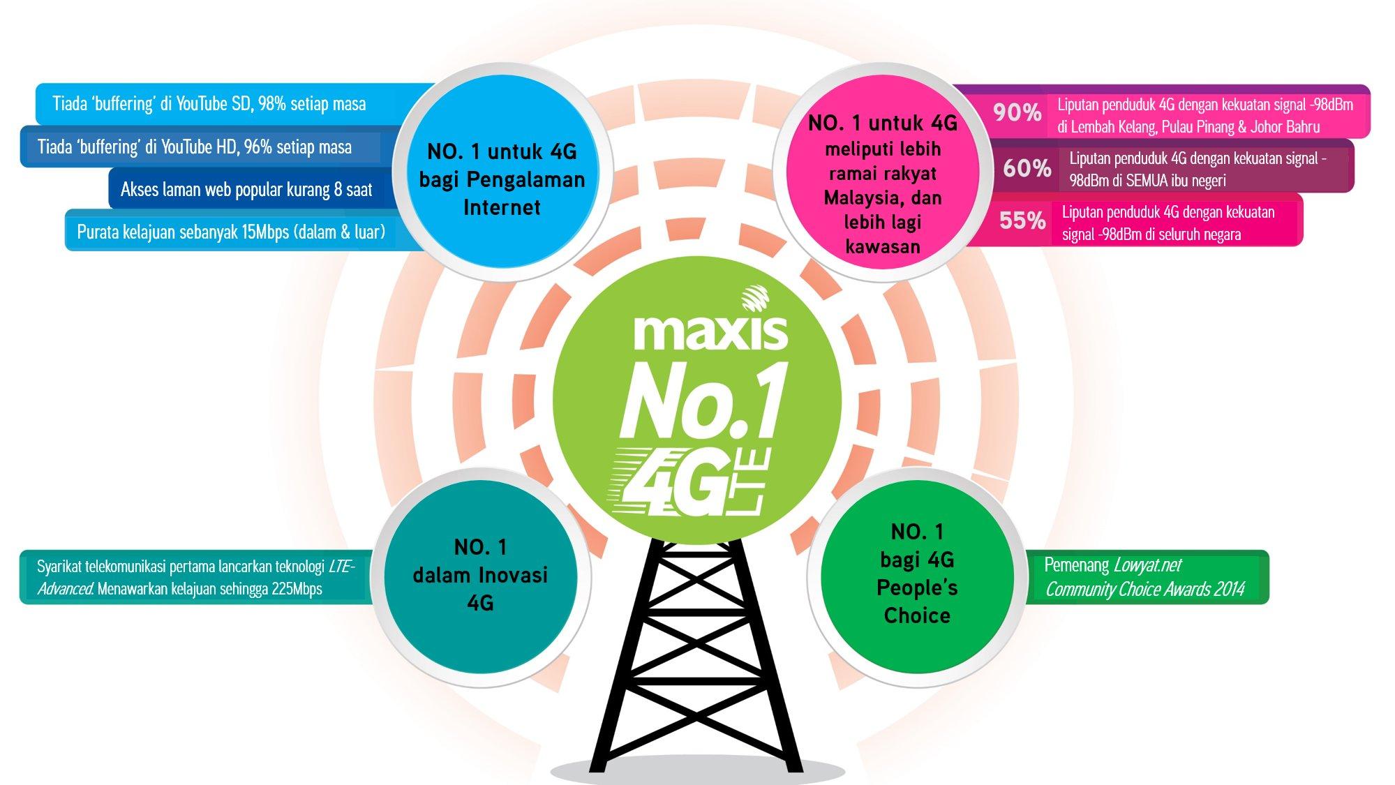 Maxis No.1 4G LTE