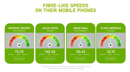 Maxis 4G Plan