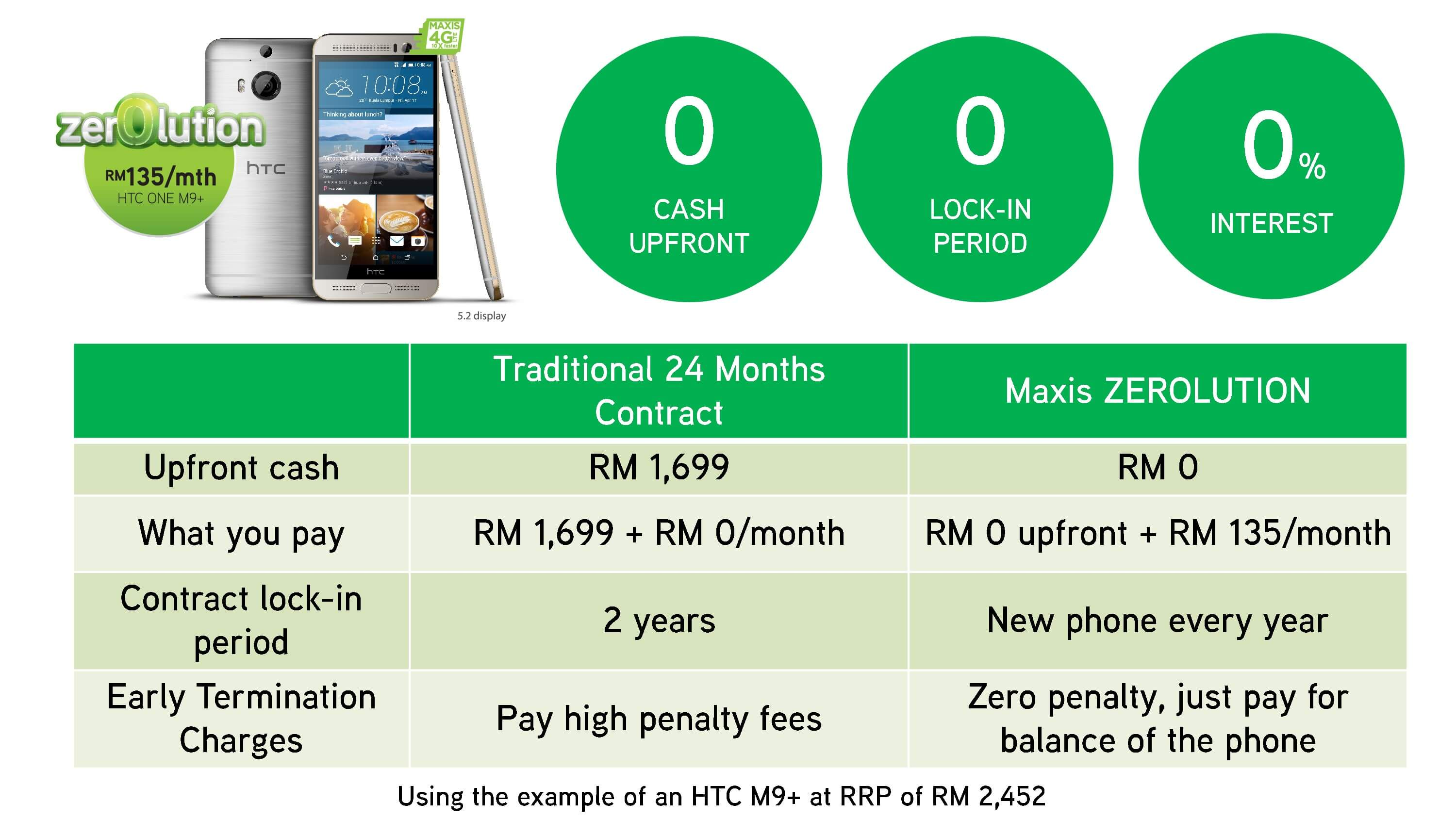 Maxis Zerolution Package Table