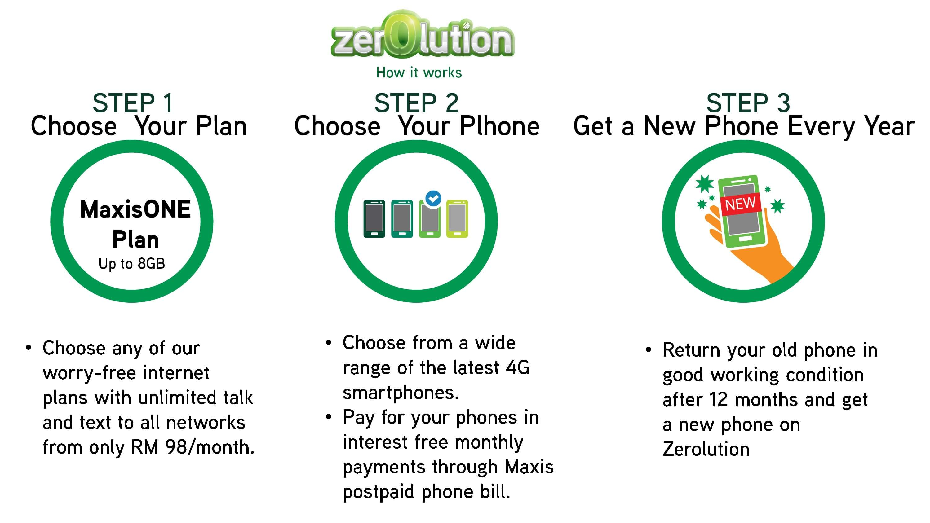Maxis Zerolution Steps