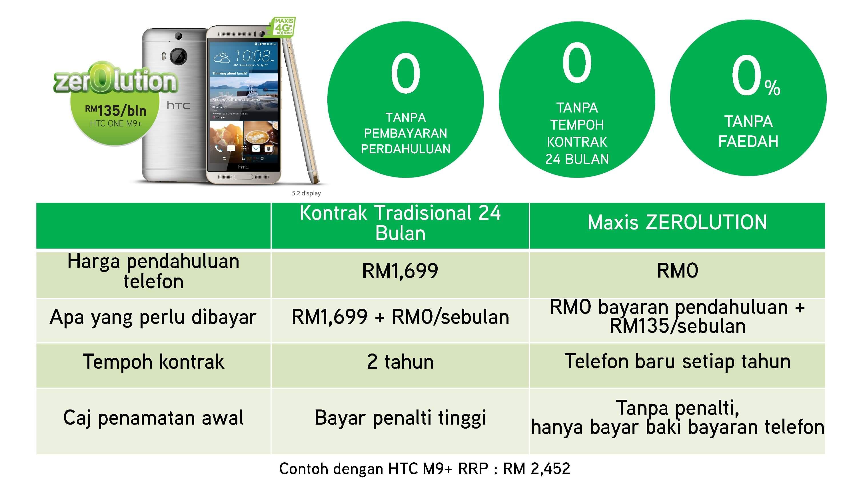 Jadual Pembandingan Pembayaran Maxis Zerolution