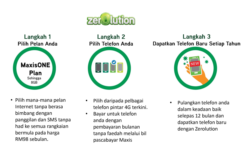 Langkah - Langkah Maxis Zerolution